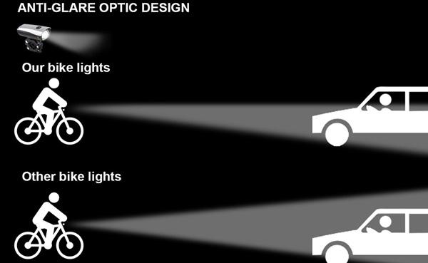 Anti-glare Optic Design